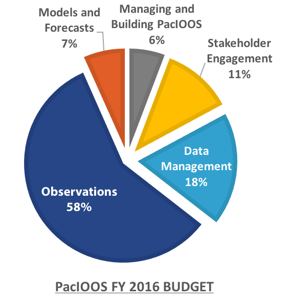 FY16 Breakdown