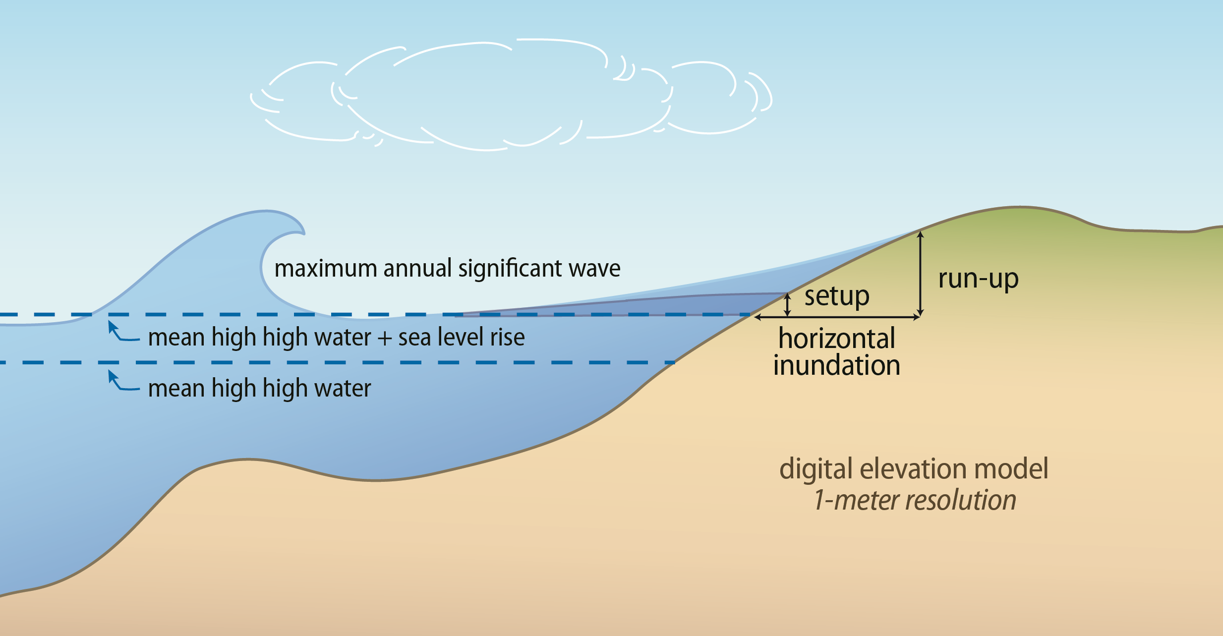 annual high wave flooding schematic