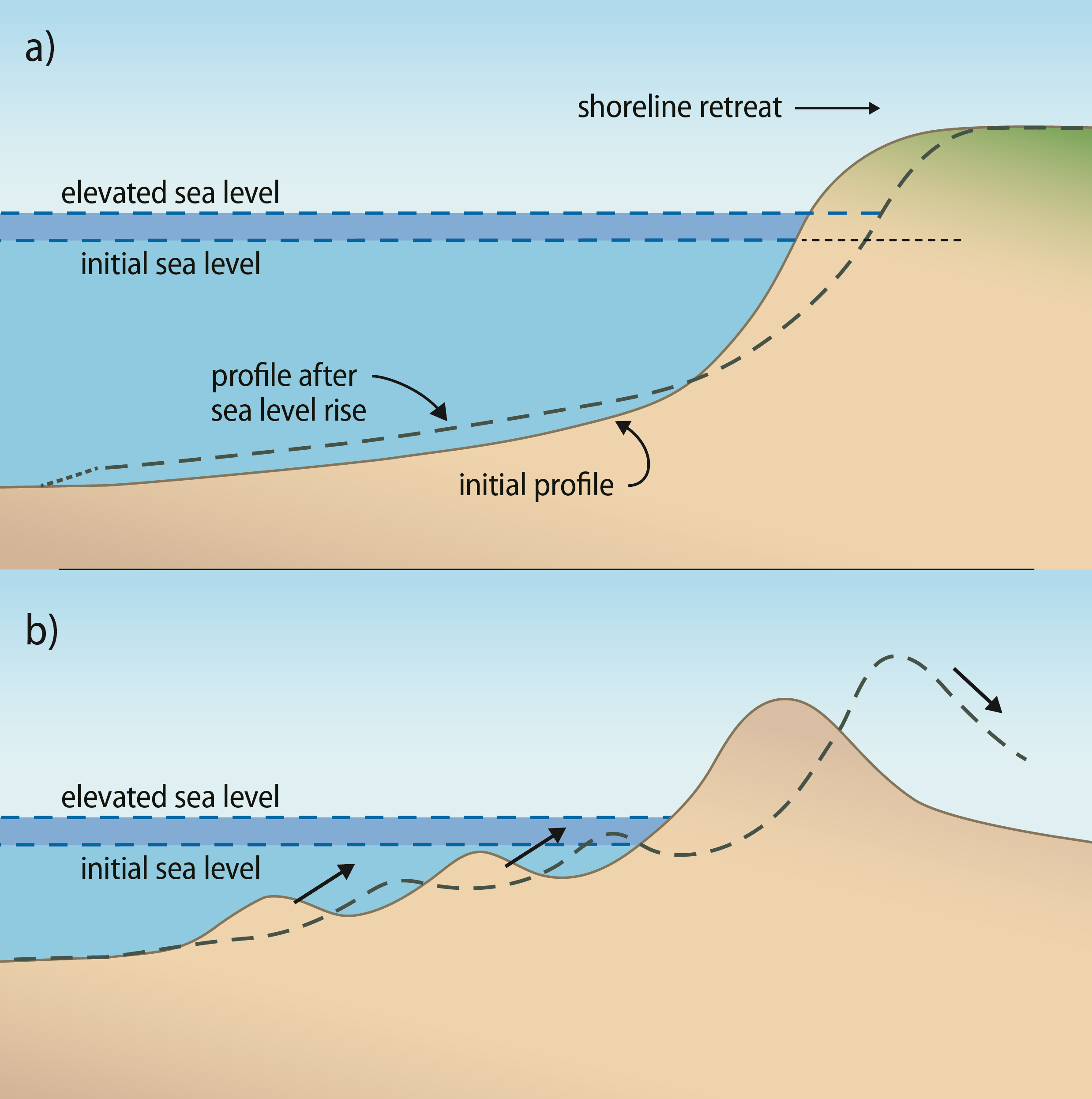 coastal erosion schematic