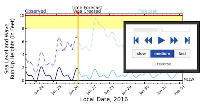 news-archive-coastal forecasts