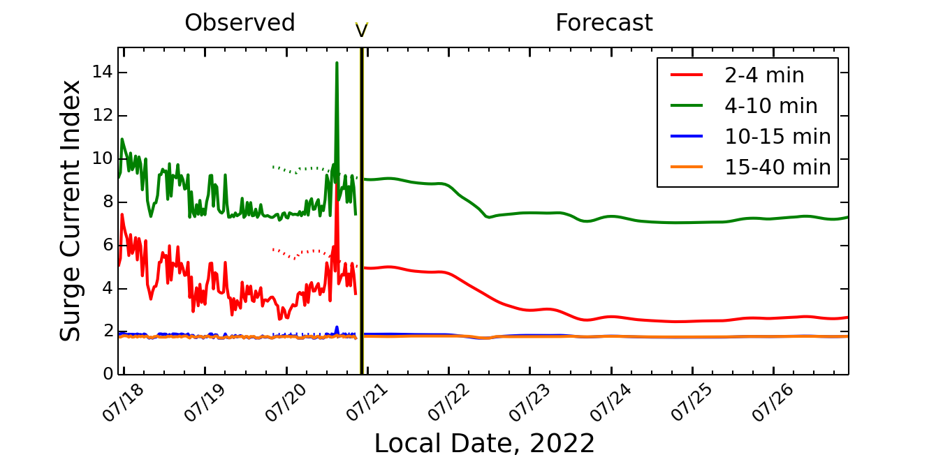 Components of the Observed and Forecast Surge Current Index (by Period Band)