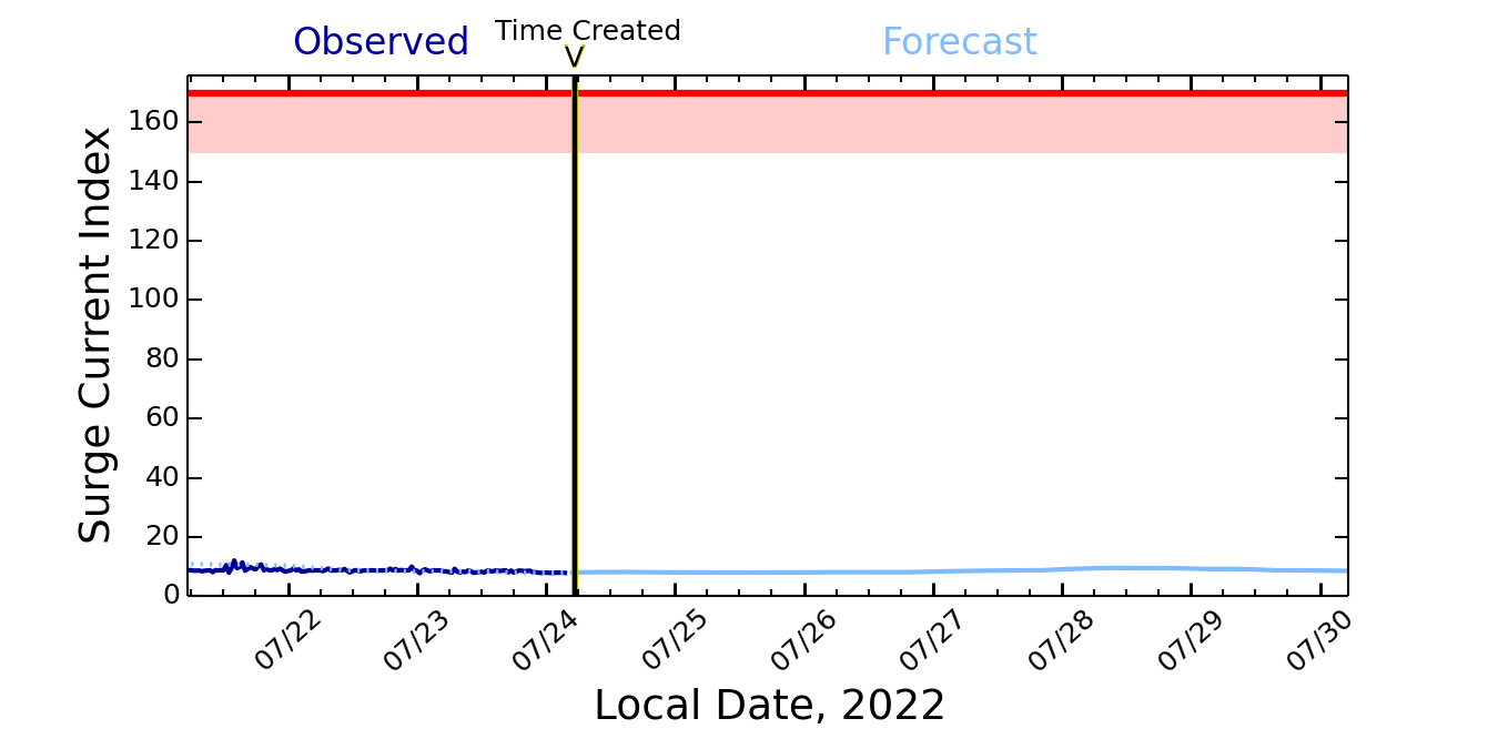 Harbor Surge Forecast for Haleiwa Harbor