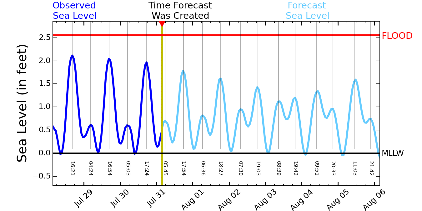 Sea Level prediction graphic for Honolulu Harbor, Oahu