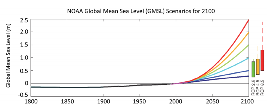 observed GMSL and projected GMSL rise scenarios from NOAA