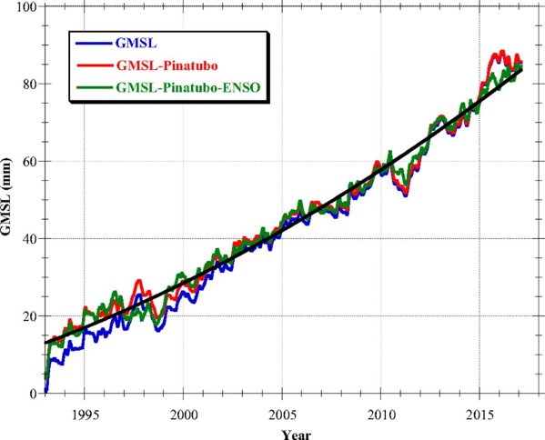 Global mean sea level is rising at a rate of 3.3 mm/yr